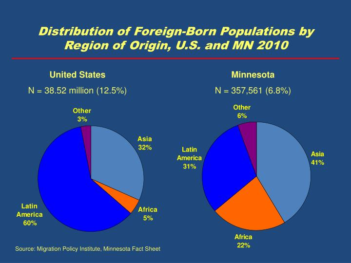 Distribution of Foreign-Born Populations by Region of Origin, U.S. and MN 2010
