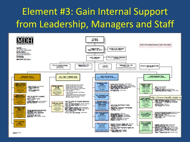 Element #3: Gain Internal Support from Leadership, Managers and Staff