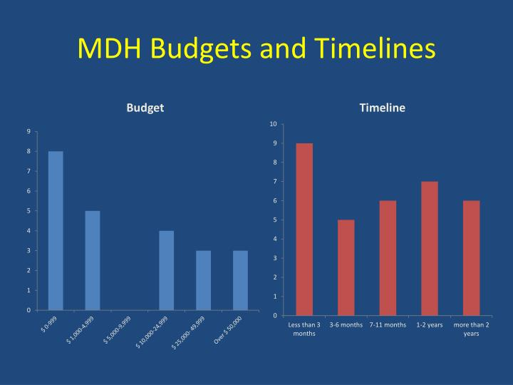 MDH Budgets and Timelines