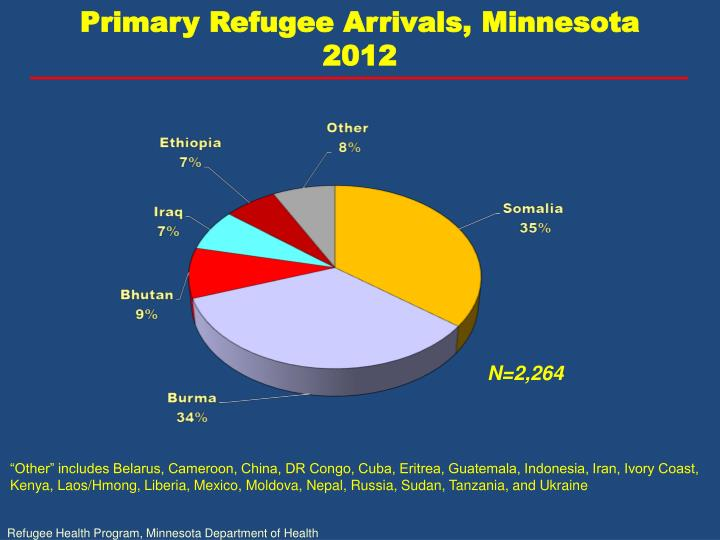 Primary Refugee Arrivals, Minnesota