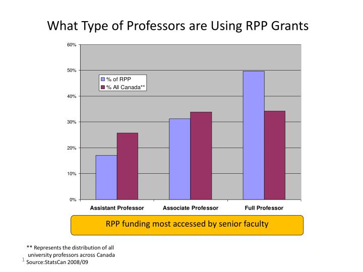 What Type of Professors are Using RPP Grants