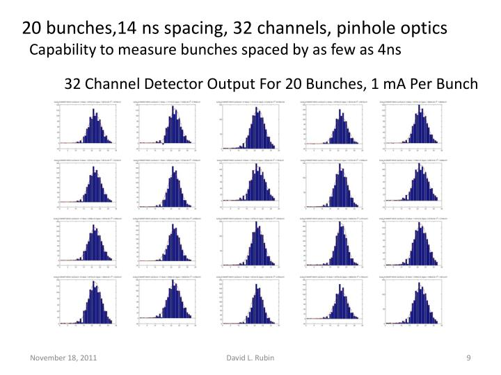 C-line – electron beam size