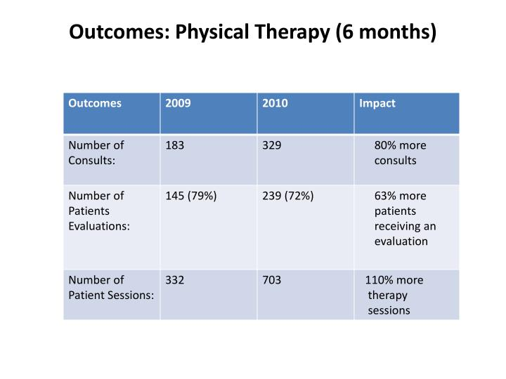 Outcomes: Physical Therapy (6 months)
