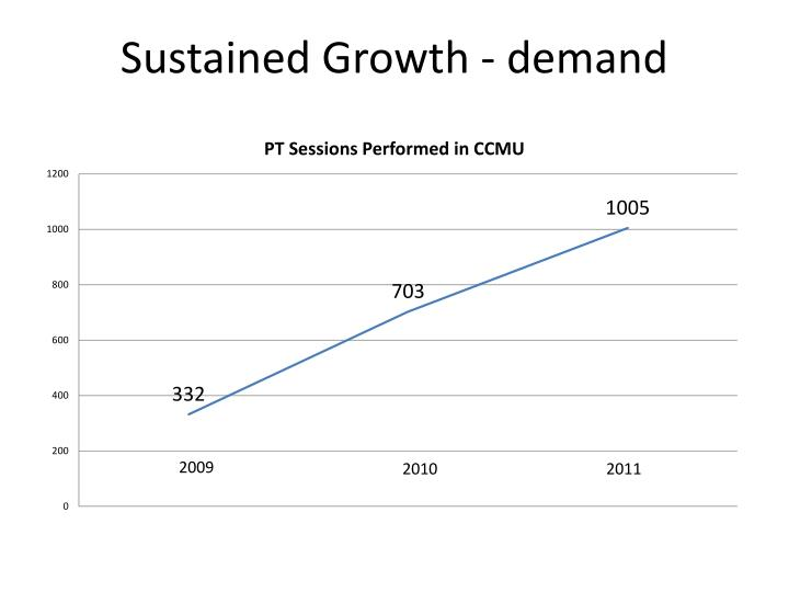 Sustained Growth - demand