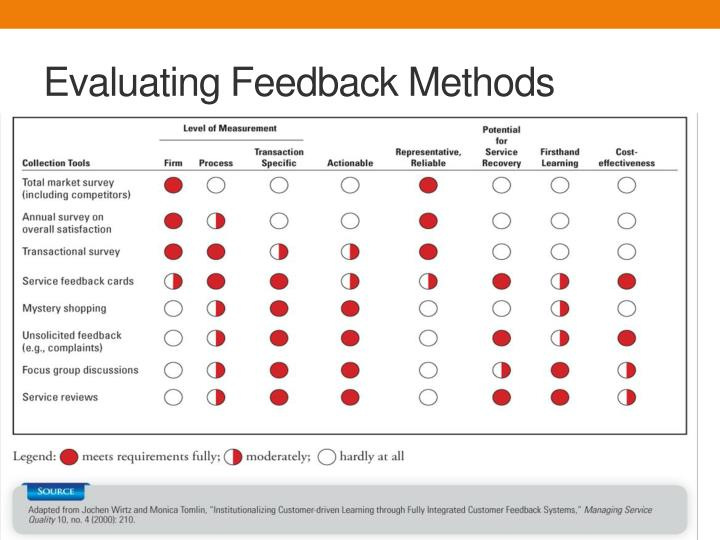 Evaluating Feedback Methods