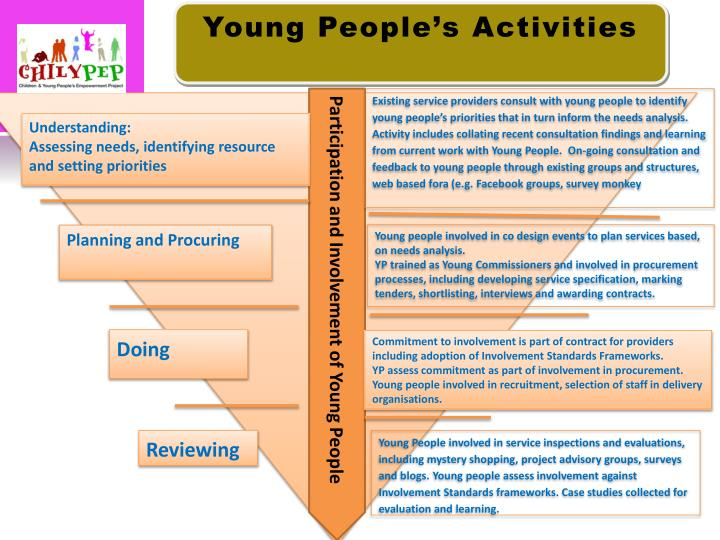 Young People's Activities