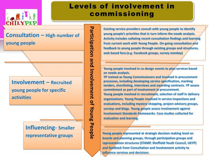 Levels of involvement in commissioning