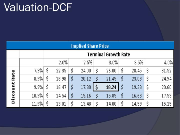Valuation-DCF