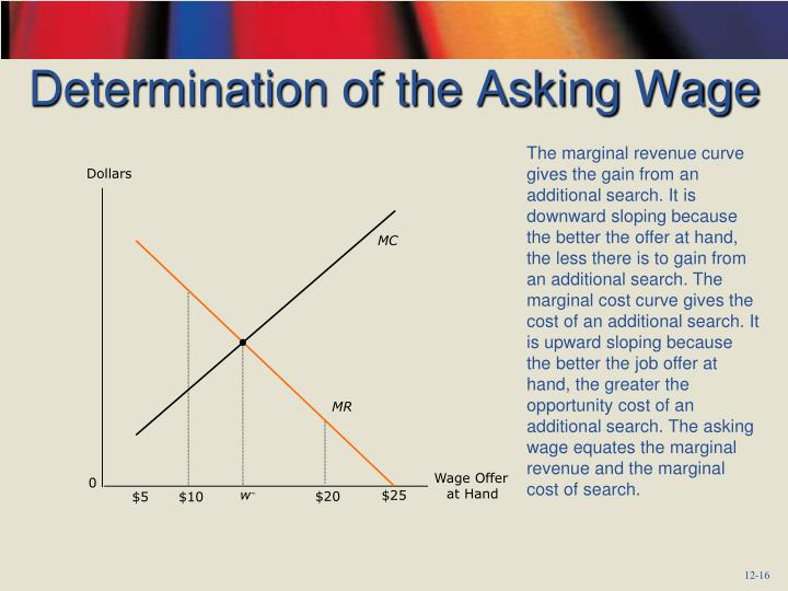 Determination of the Asking Wage