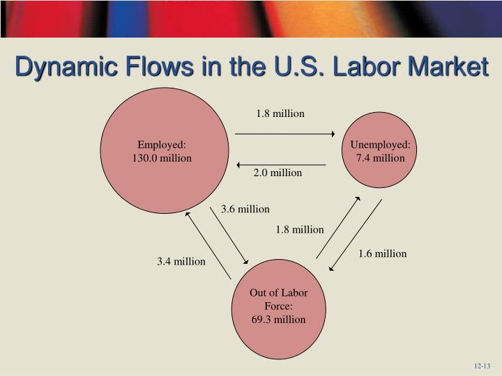 Dynamic Flows in the U.S. Labor Market