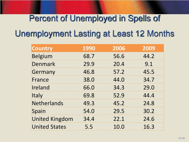 Percent of Unemployed in Spells of Unemployment Lasting at Least 12 Months