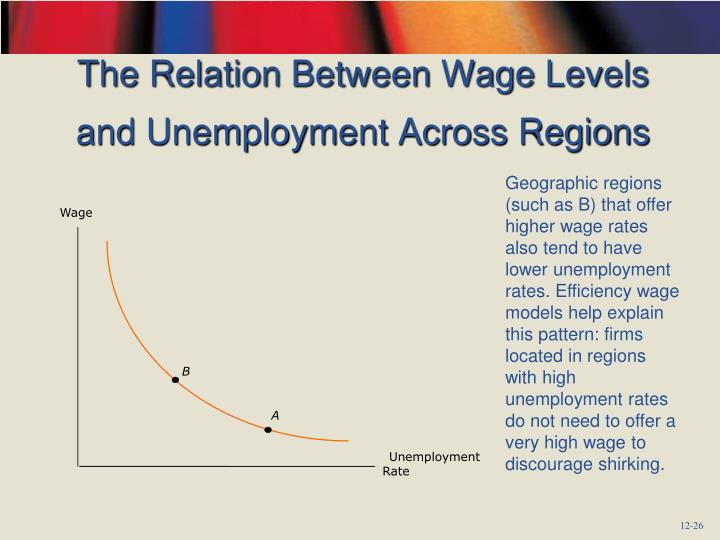The Relation Between Wage Levels and Unemployment Across Regions