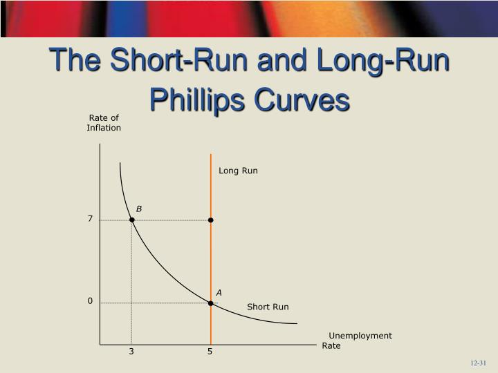 The Short-Run and Long-Run Phillips Curves
