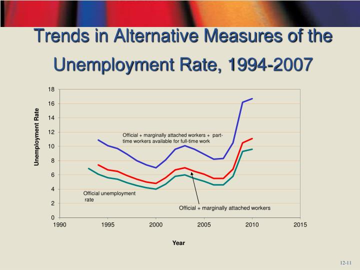 Trends in Alternative Measures of the Unemployment Rate, 1994-2007