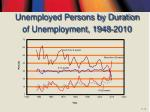 unemployed persons by duration of unemployment 1948 2010