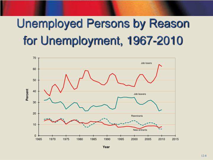 Unemployed Persons by Reason for Unemployment, 1967-2010