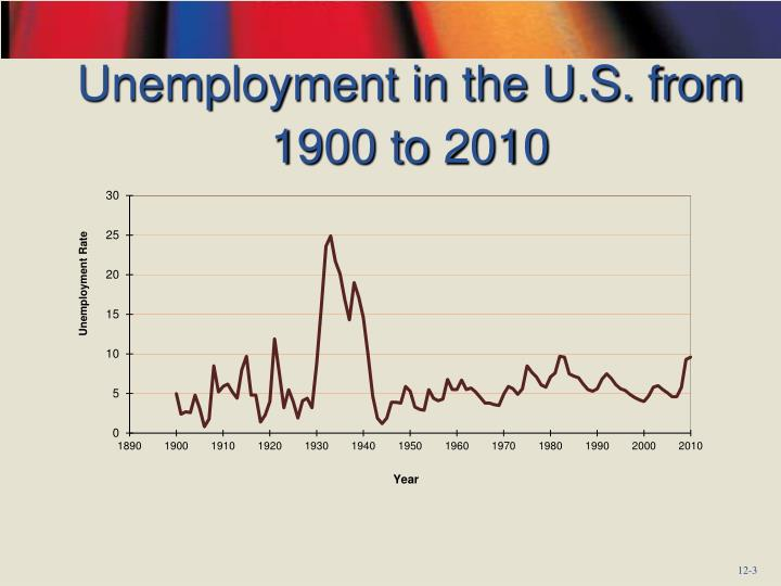 Unemployment in the u s from 1900 to 2010