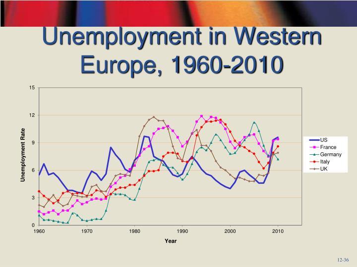 Unemployment in Western Europe, 1960-2010