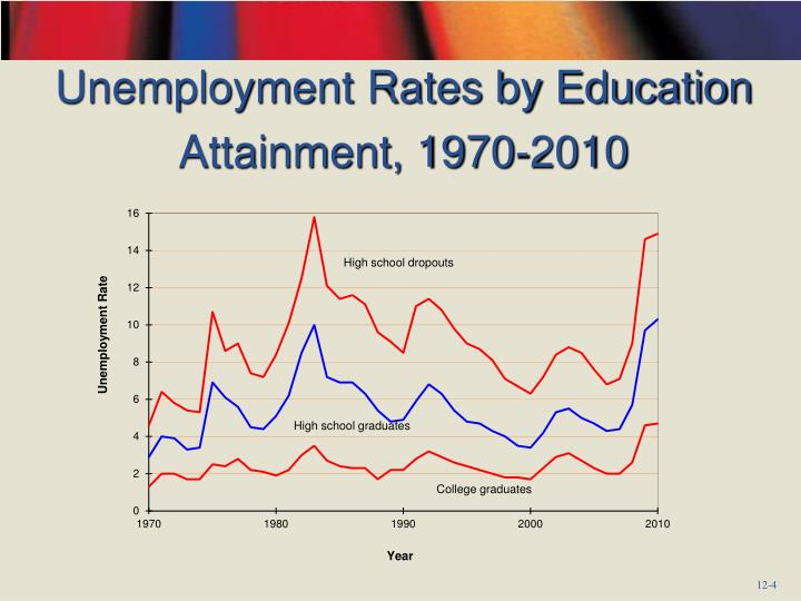 Unemployment Rates by Education Attainment, 1970-2010