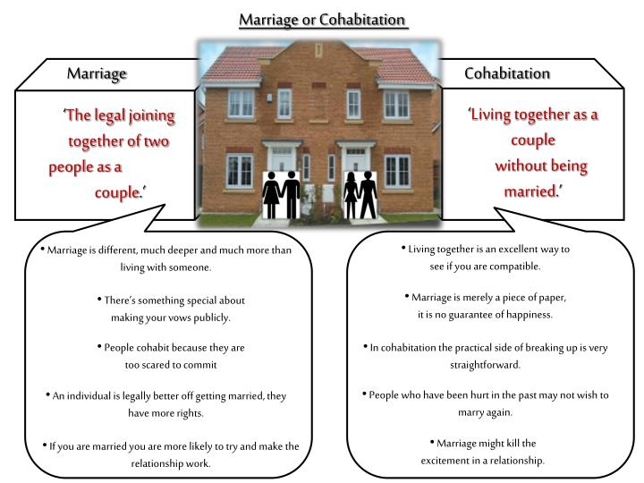 Marriage or Cohabitation