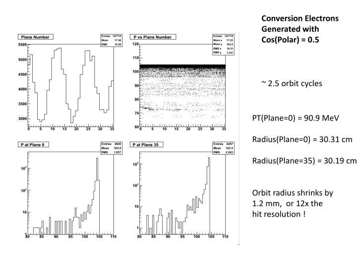 Conversion Electrons