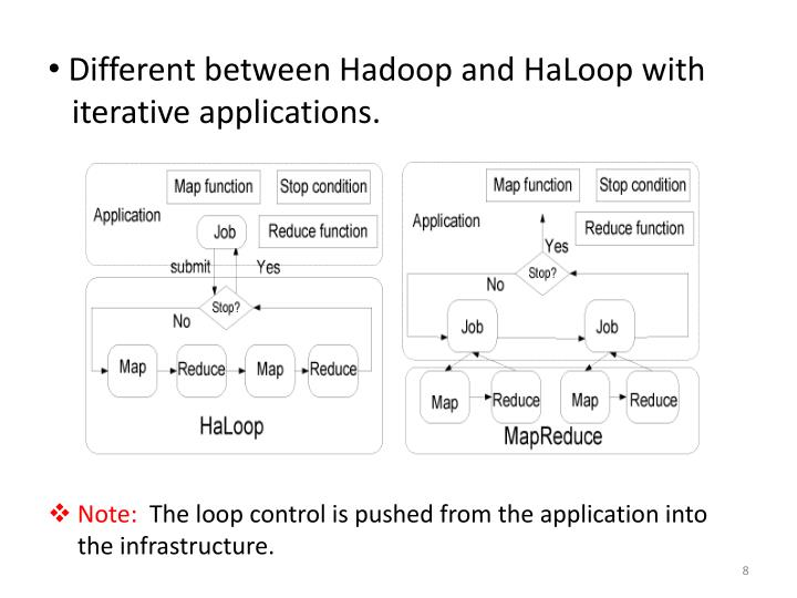 Different between Hadoop and HaLoop with