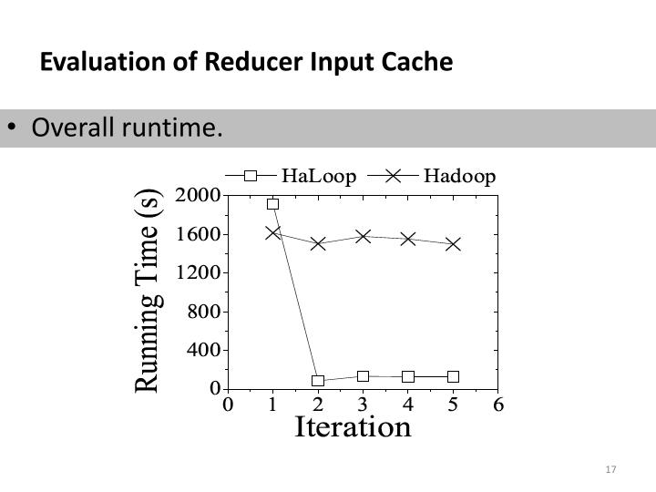 Evaluation of Reducer Input Cache