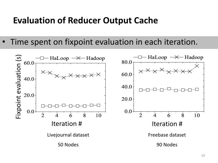 Evaluation of Reducer