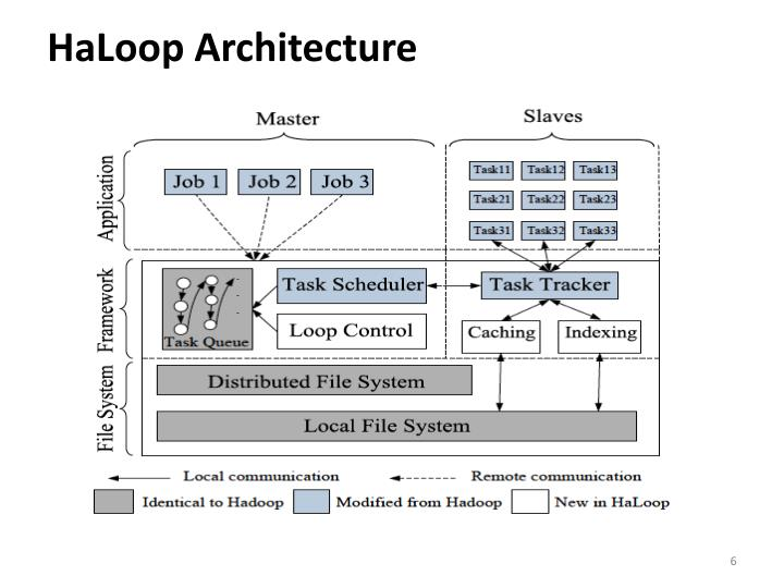 HaLoop Architecture