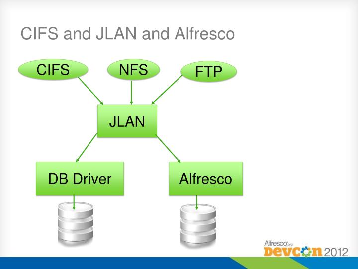 CIFS and JLAN and Alfresco