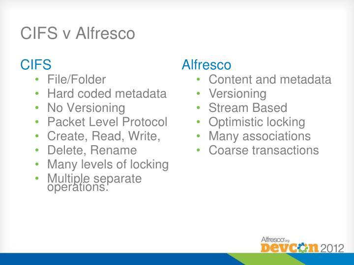 CIFS v Alfresco