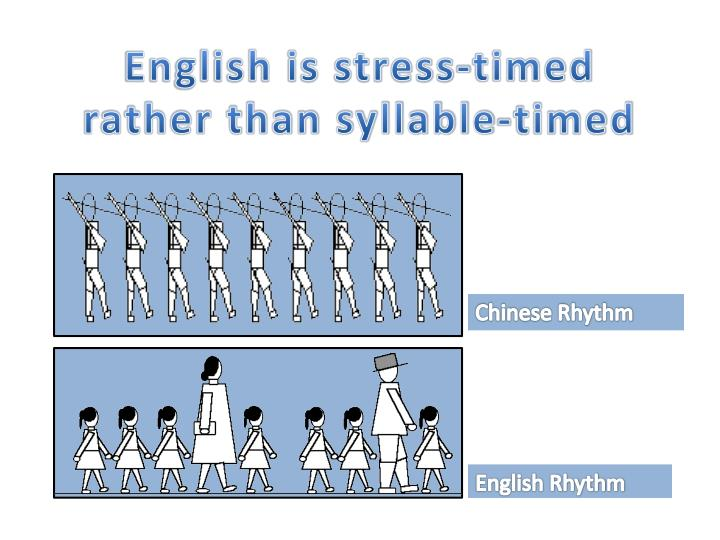 English is stress-timed