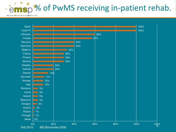% of PwMS