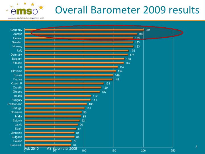 Overall Barometer 2009 results