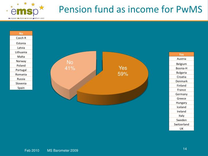Pension fund as income for PwMS