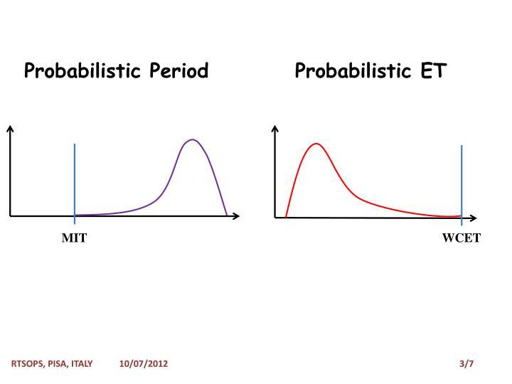 Probabilistic Period          Probabilistic ET