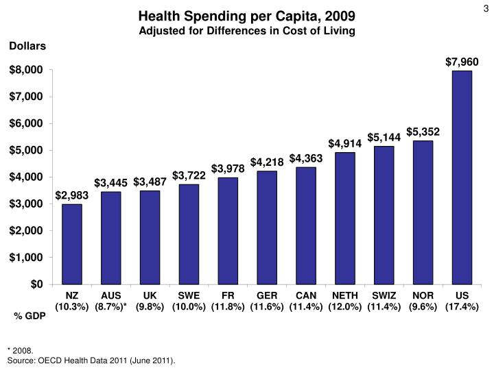 Health spending per capita 2009 adjusted for differences in cost of living