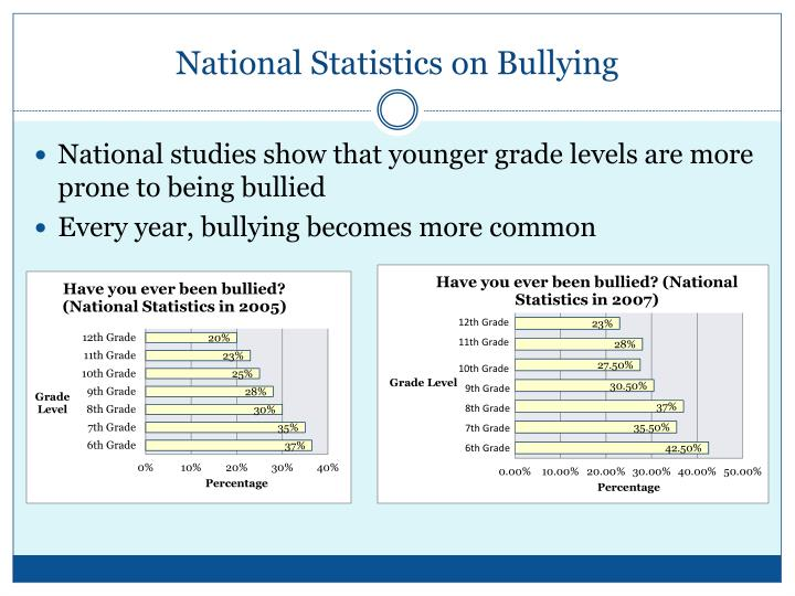 National statistics on bullying