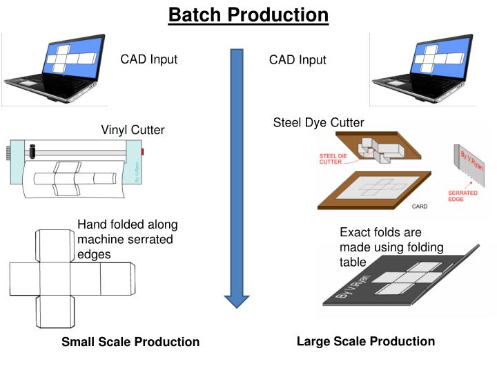 Batch Production