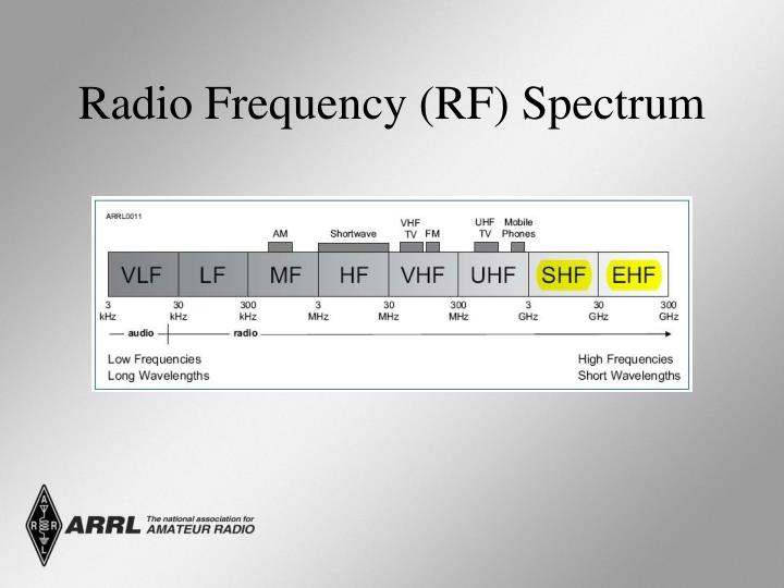 Radio Frequency (RF) Spectrum