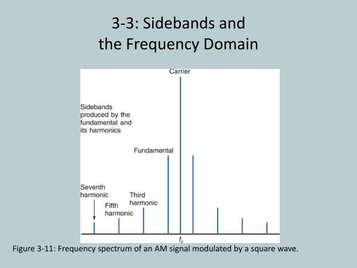 3-3: Sidebands and