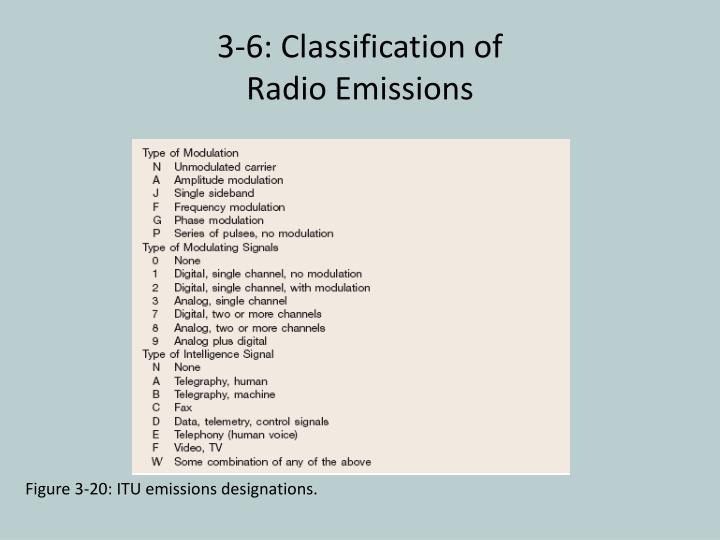 Figure 3-20: ITU emissions designations.