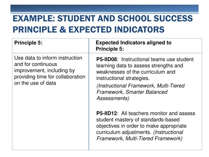 Example: Student and School Success principle & Expected Indicators