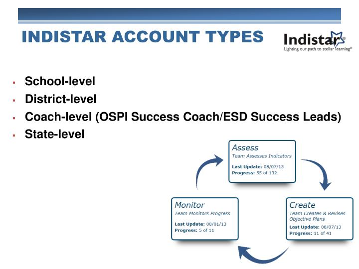 INDISTAR ACCOUNT TYPES