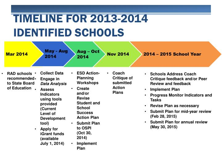 Timeline for 2013-2014 Identified schools