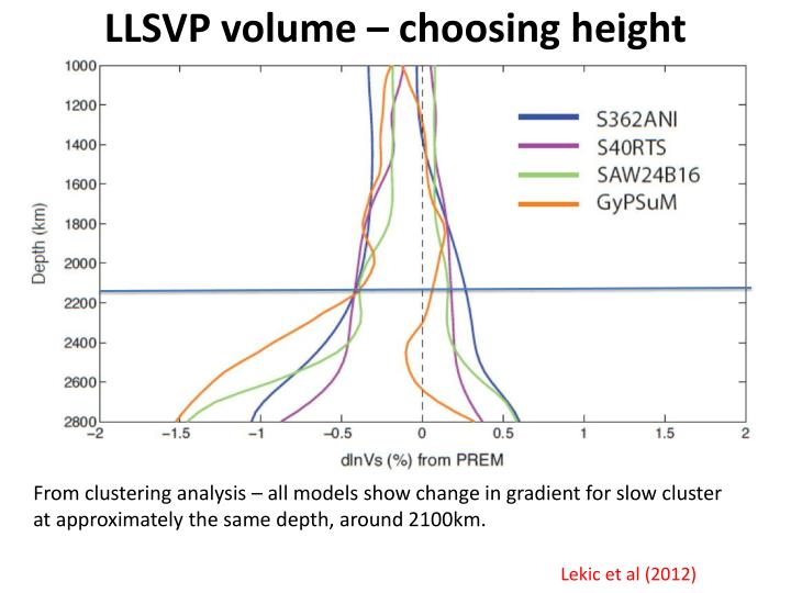 LLSVP volume – choosing height