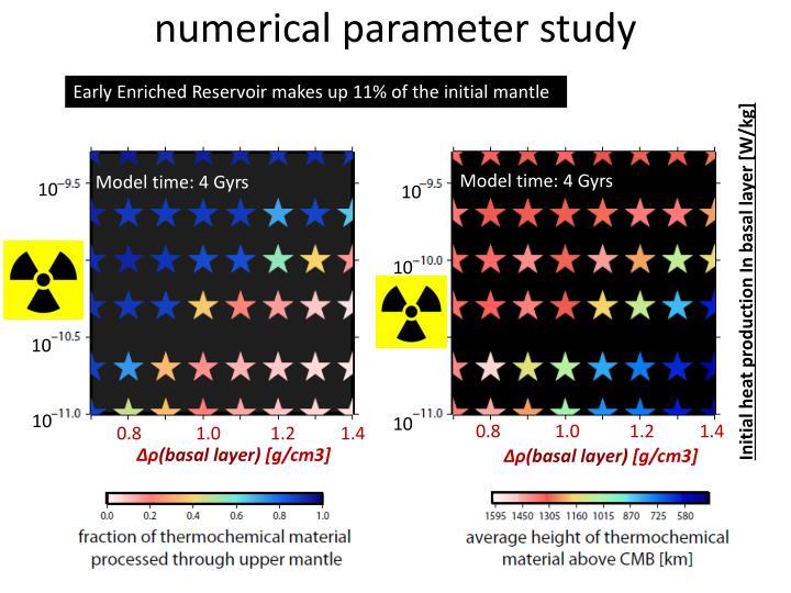 numerical parameter study