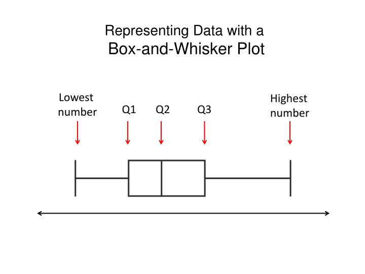 Representing Data with a