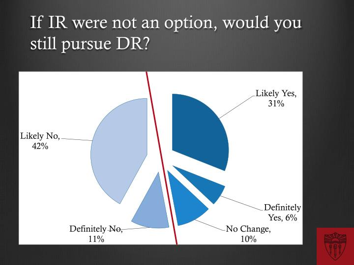 If IR were not an option, would you still pursue DR?