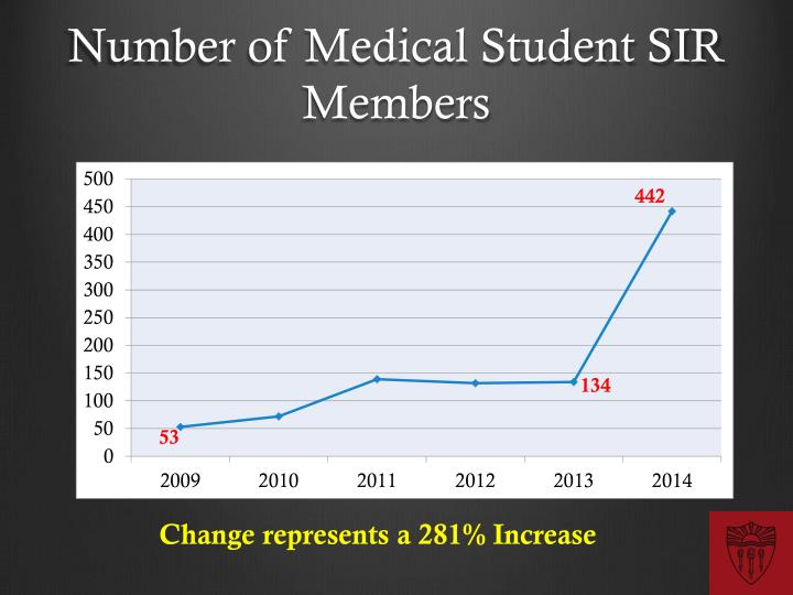 Number of Medical Student SIR Members